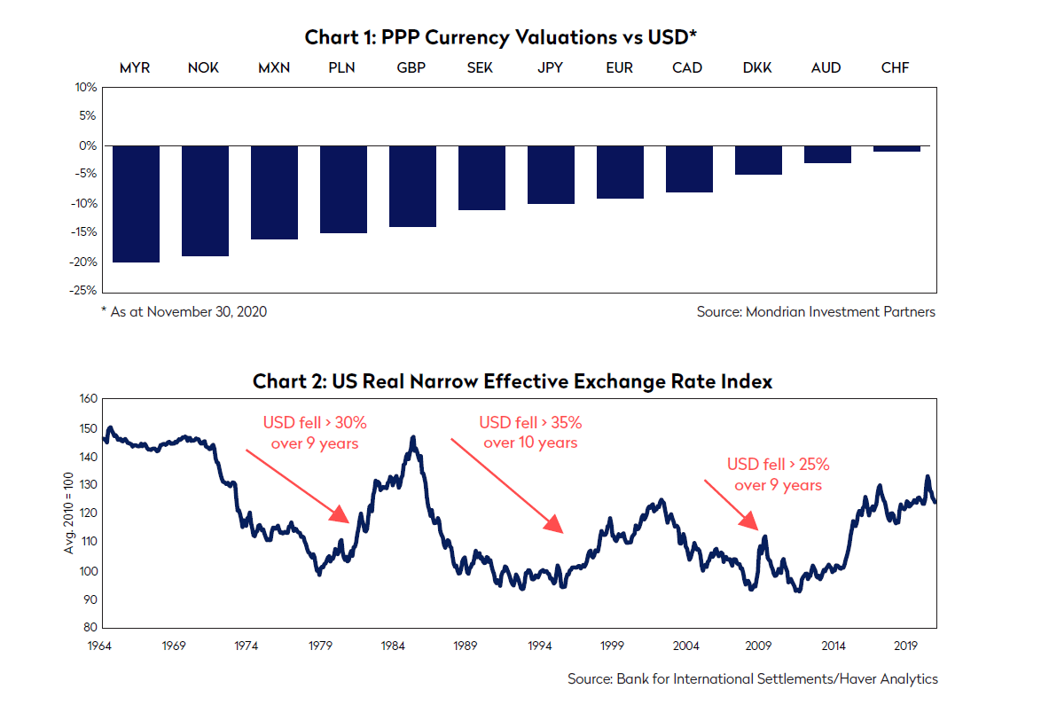 us dollar is poised to fall sharply. ppp currency valuations versus the united states dollar and the real narrow effective exchange rate index