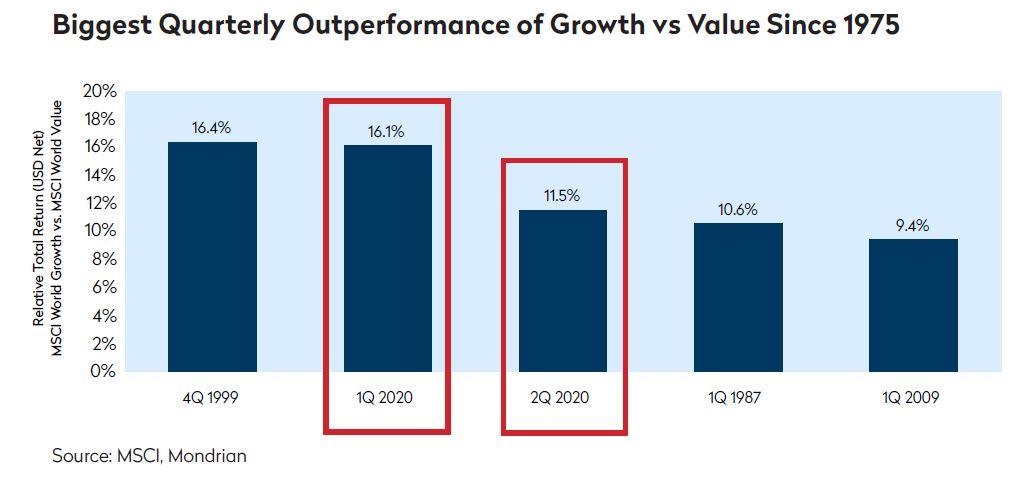 Growth versus Value Outperformance