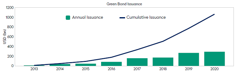 Green Bonds