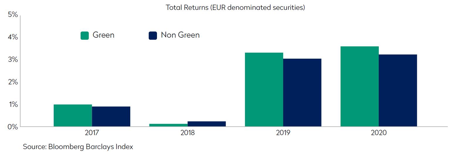 green bonds and non green bonds total returns