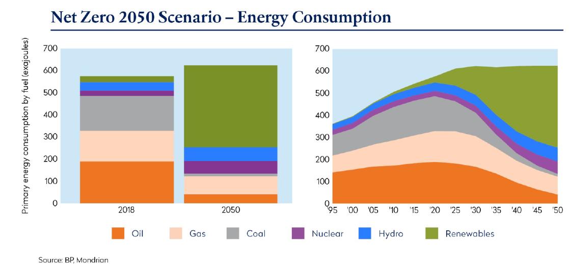 Net Zero Energy Consumption