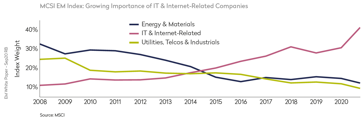 MSCI Index Growth of IT and Internet Related Companies