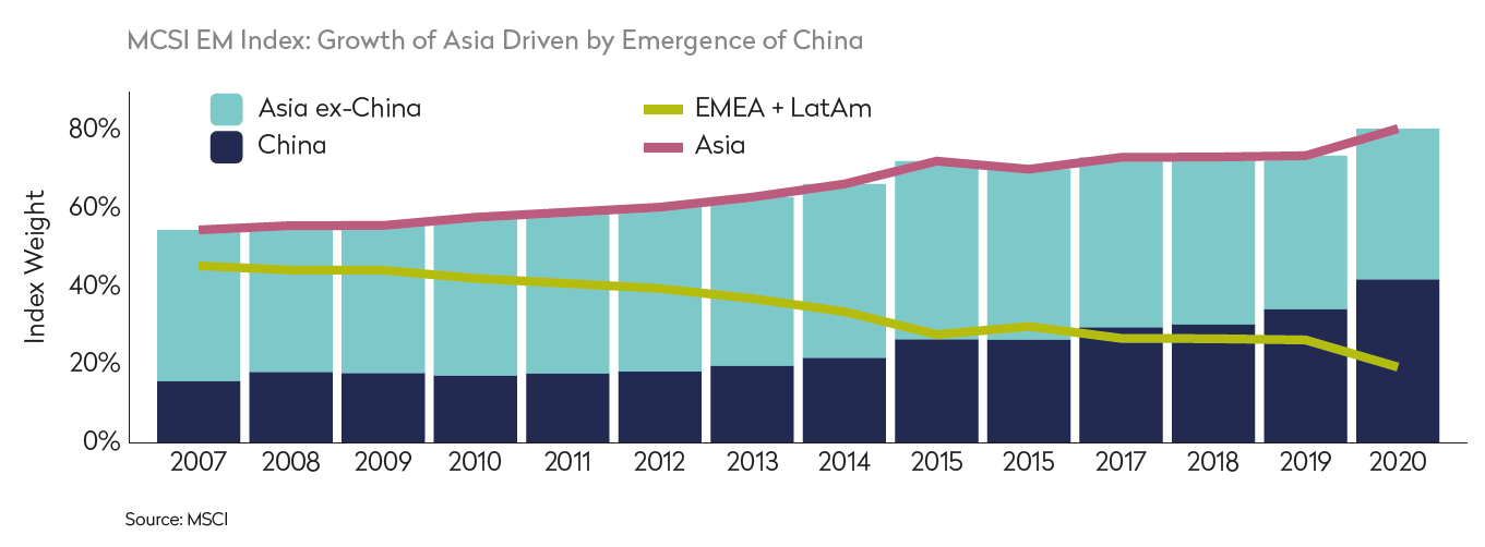MSCI Index Growth of China
