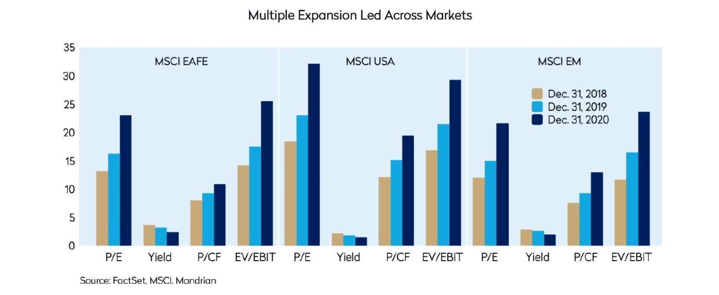 international equities outlook