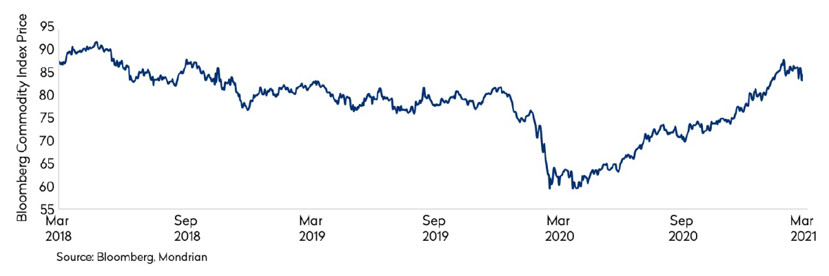commodity prices sharply rebound