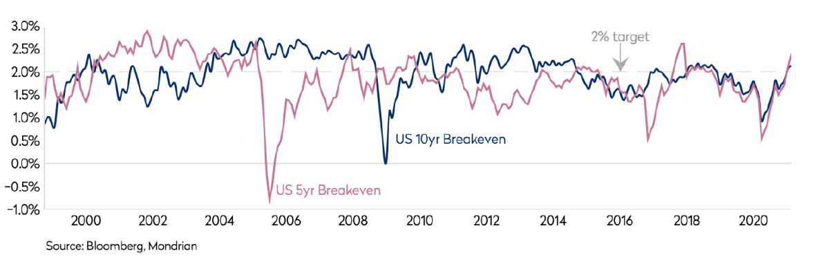 united states tips breakeven inflation rates
