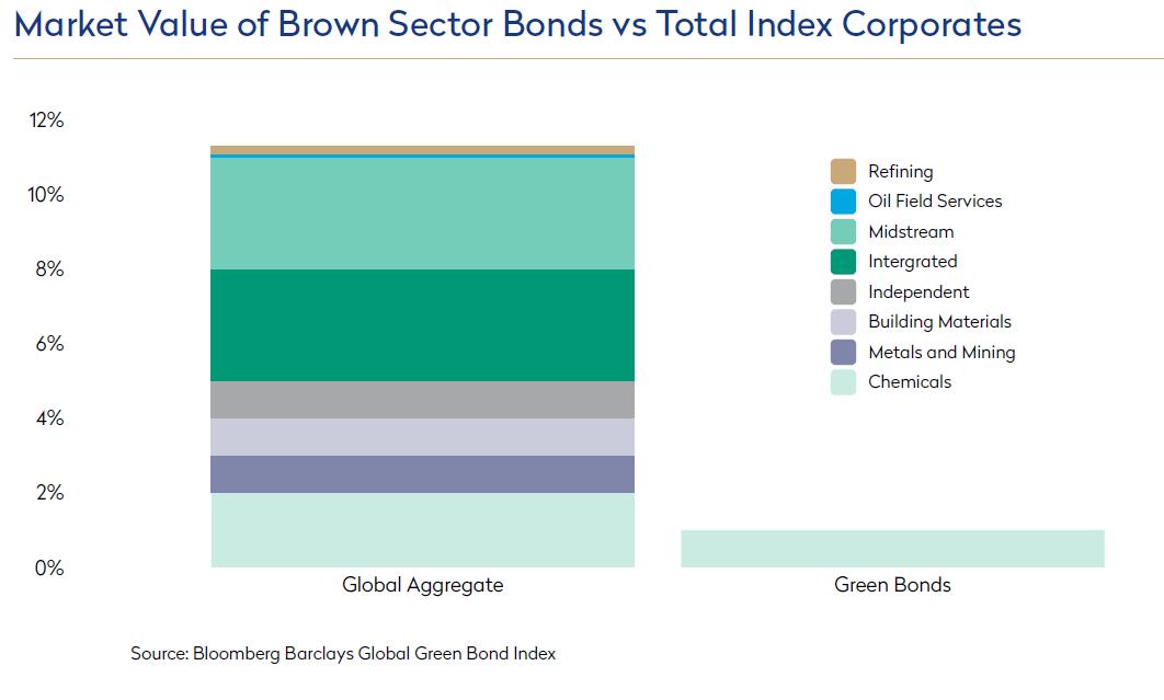 Market Value of Brown Sector Bonds vs Total Index Corporates