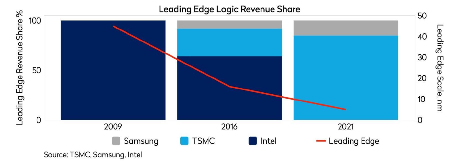 leading edge logic revenue share