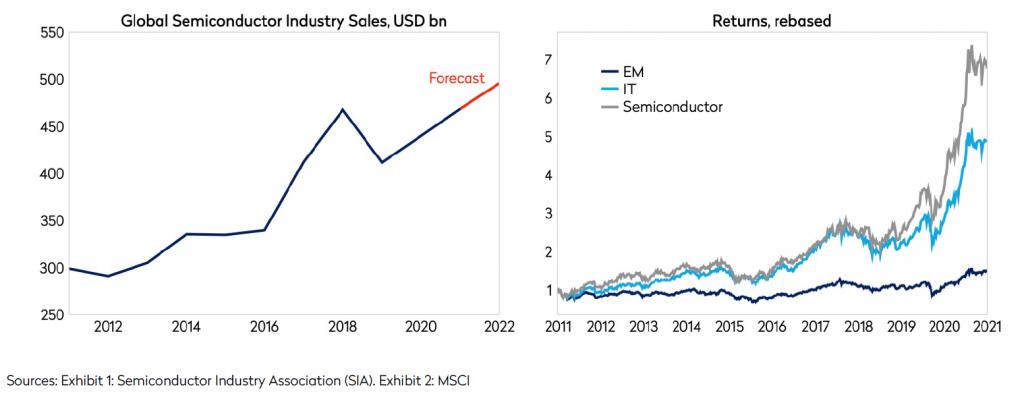 global semiconductor industry sales