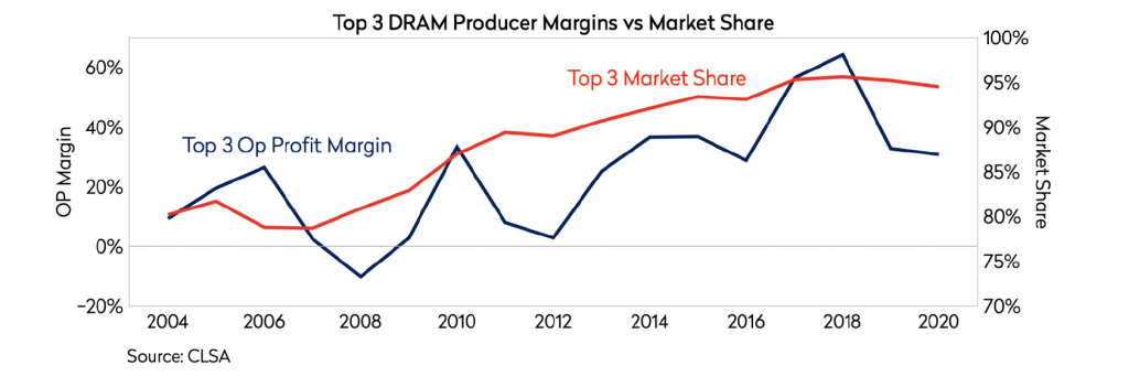 top three DRAM producer margins versus market share