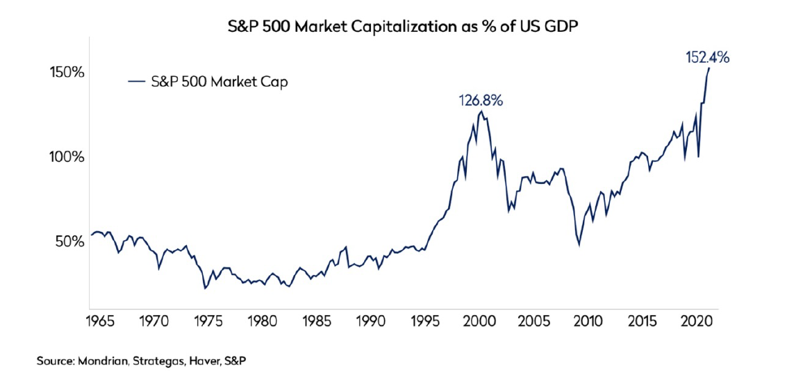 s&p 500 index market cap as a percentage of US GDP
