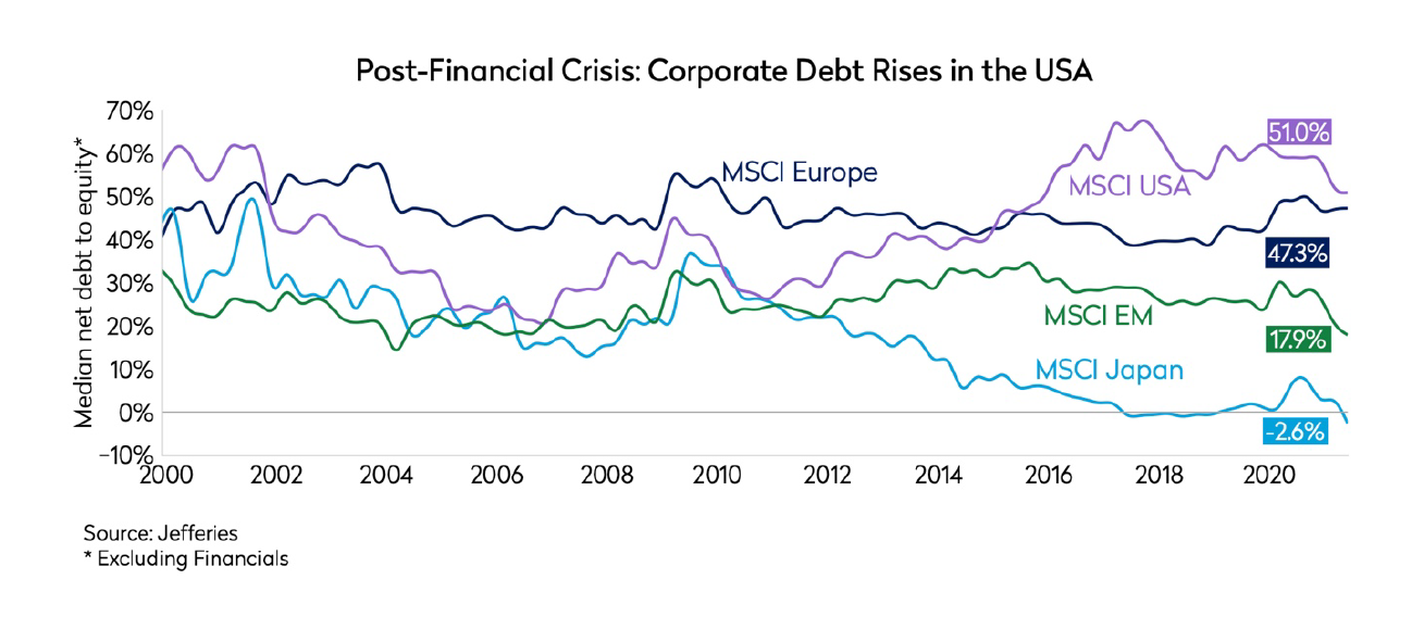 corporate debt rises in the US after financial crisis