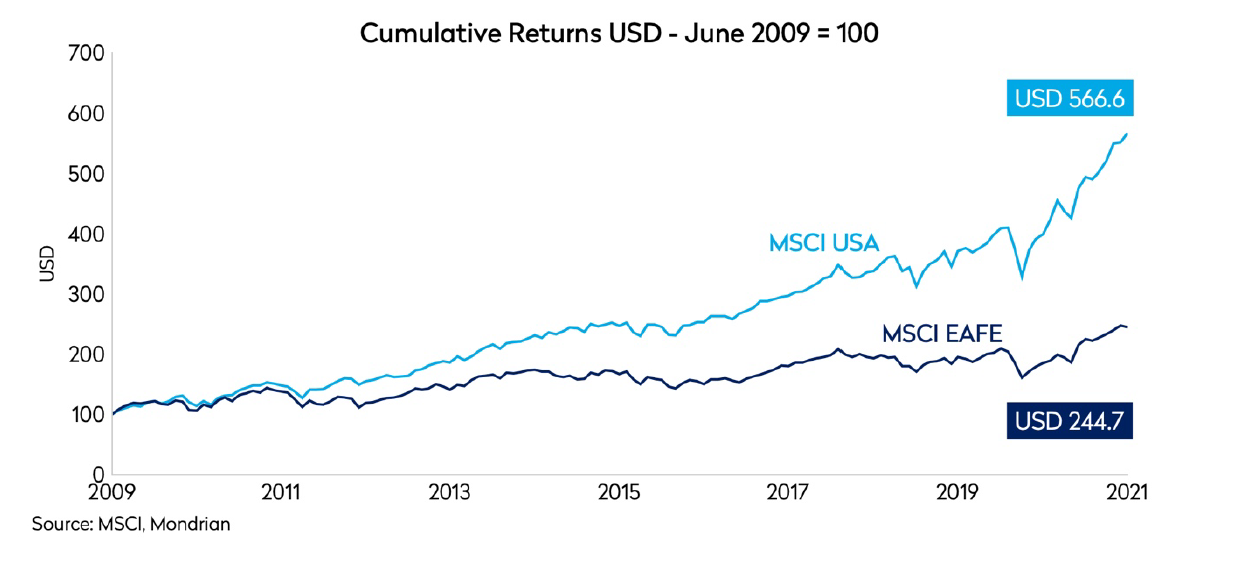 msci usa compared to its growth