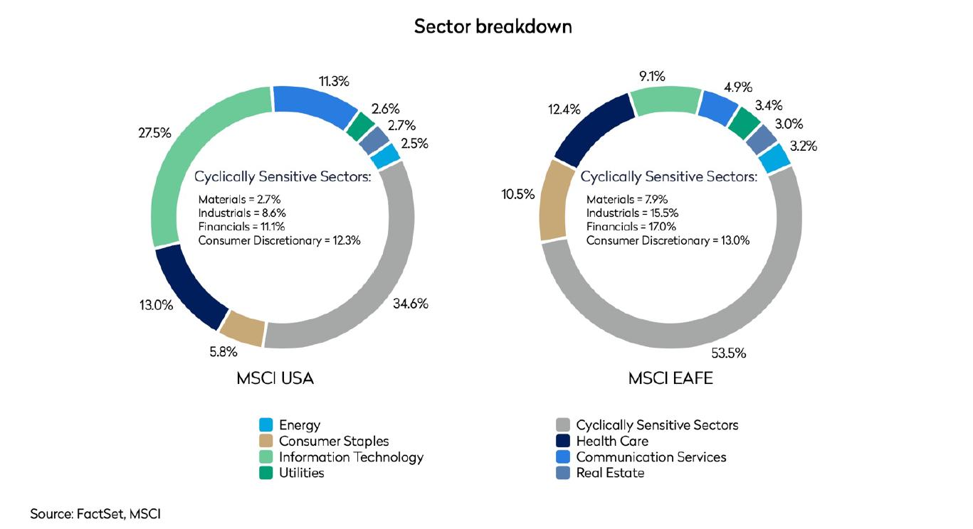 msci versus msci eafe sector comparison