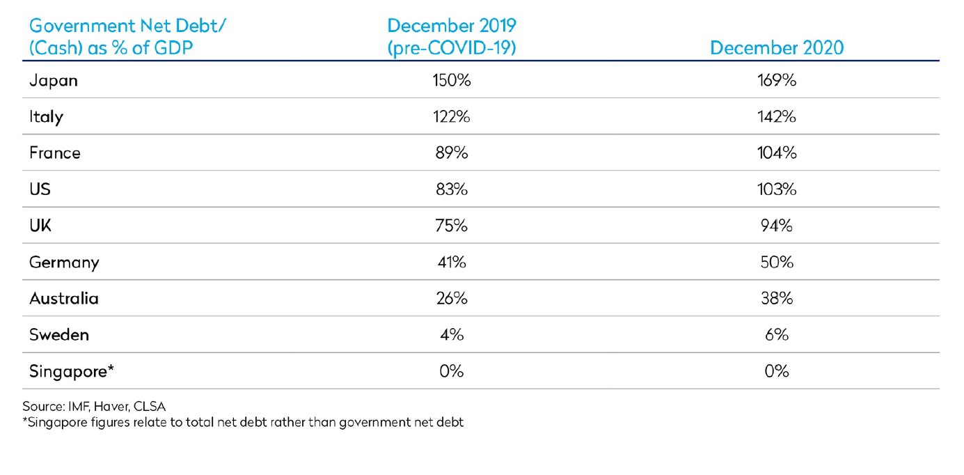 economies with good fiscal health prior to COVID-19